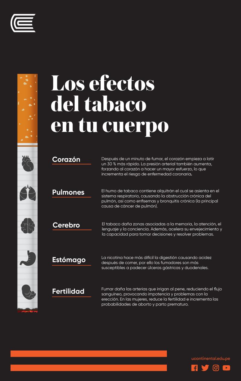 Infografía sobre las consecuencias de fumar