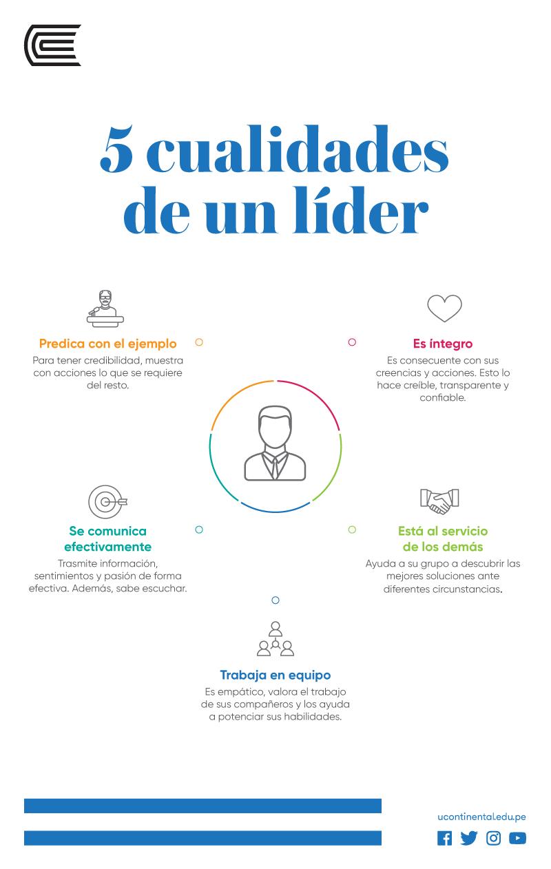Lujo Curriculum Vitae Para El Trabajo Del Líder Componente ...