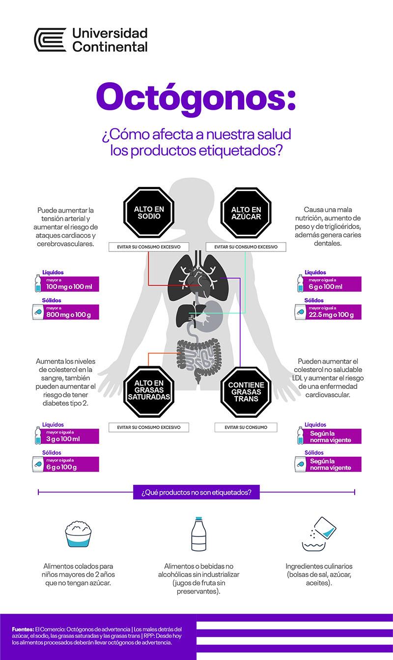 Octogonos-como-afecta-a-nuestra-salud-productos-etiquetados-universidad-continental-1.jpg